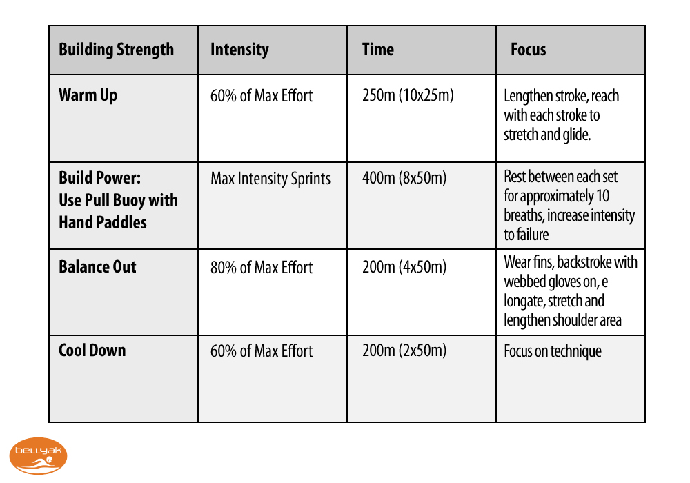 Build Strength Training graph